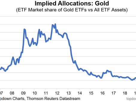 The Implications of Gold Implied Allocations