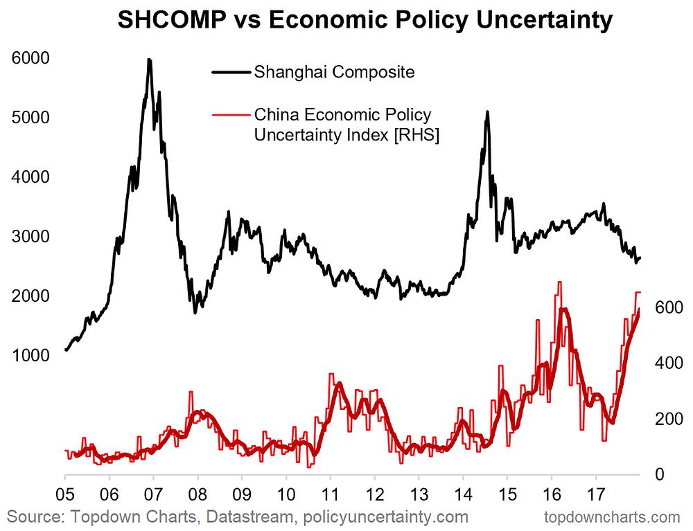 China bear market vs economic policy