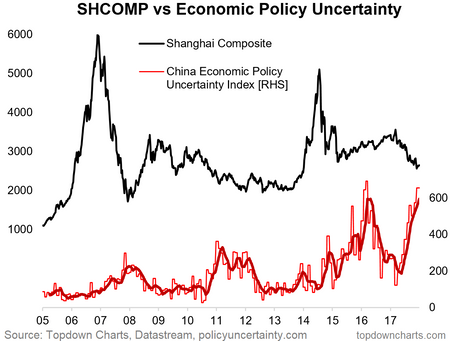 Chart Of The Week: Politics, Policy, And The Chinese Bear Market