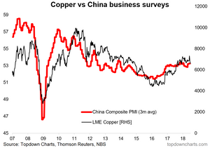 chart of copper and the China PMI