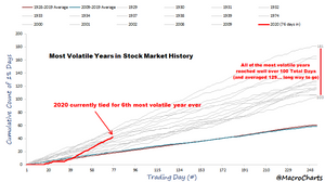 most volatile years of the S&P500 chart