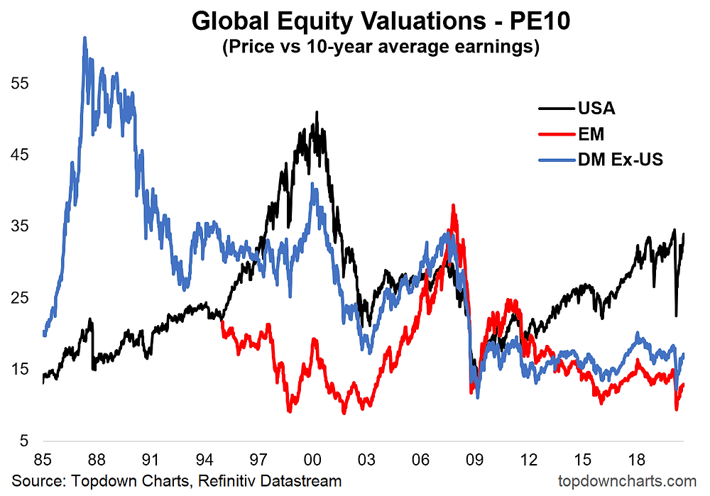 chart of global equities valuations PE10