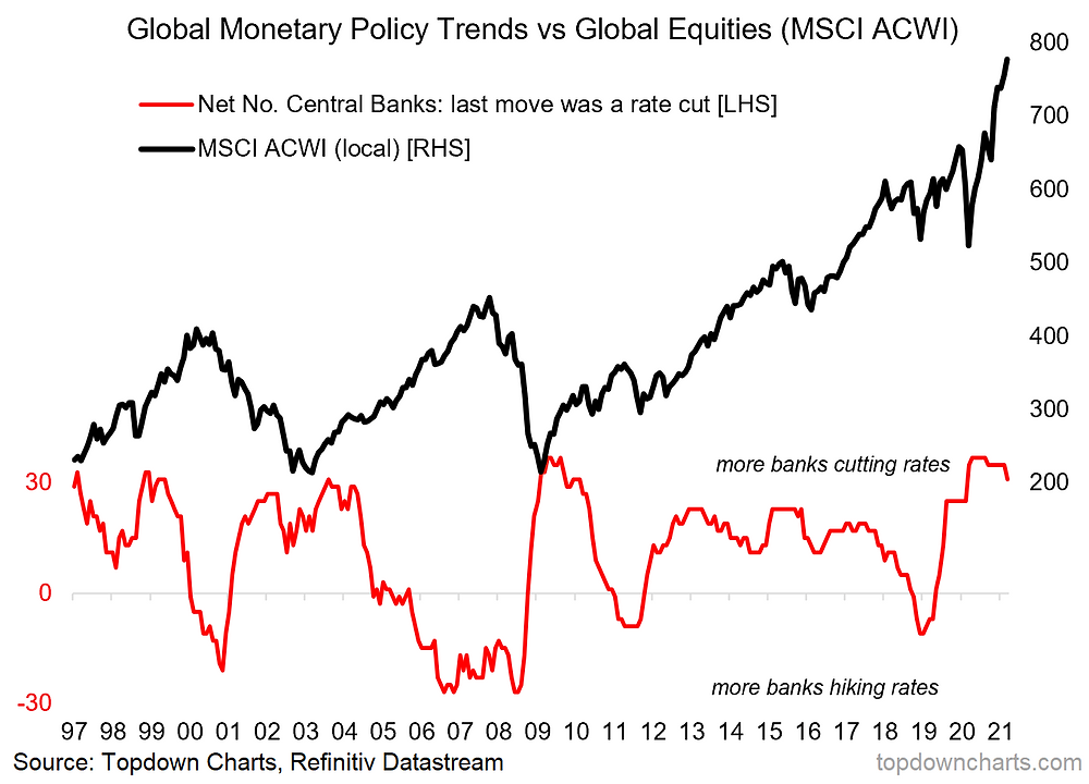 chart of global policy rates vs global equities