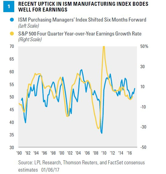 US corporate earnings leading indicator