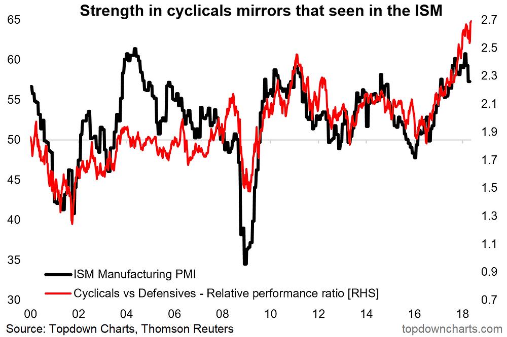 cyclicals vs defensives vs the economic cycle chart