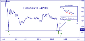 chart of financials vs S&P500 relative performance