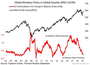 G3 central banks vs global equities timing indicator
