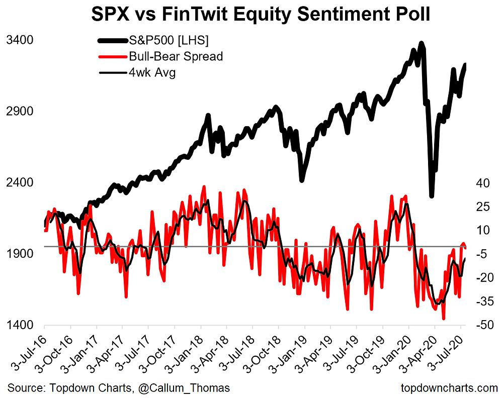 chart of twitter sentiment bulls minus bears