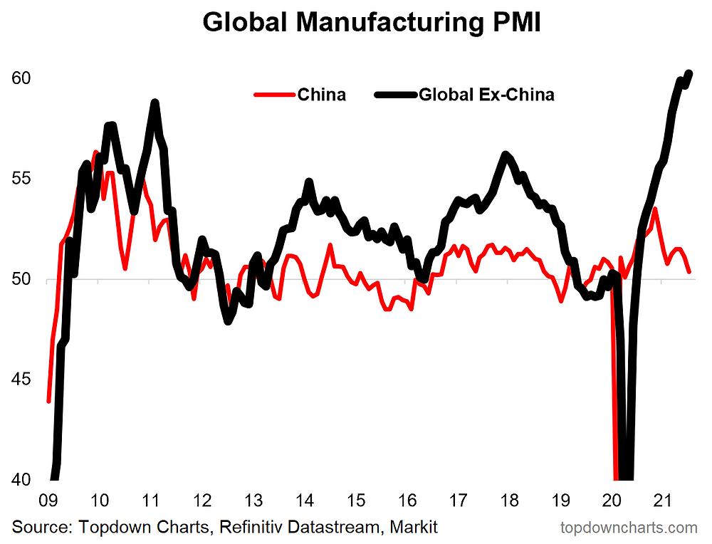 chart of global vs china manufacturing pmi