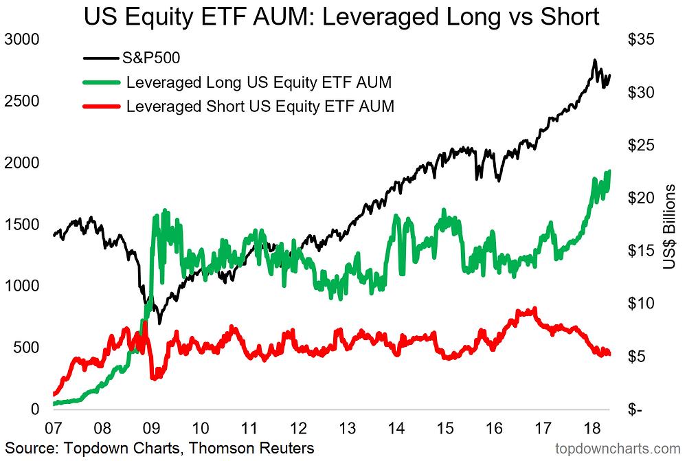 US equity ETF assets under management - leveraged long and short