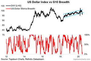 chart of US dollar technicals - market breadth