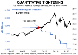 quantitative tightening vs the S&P500 chart