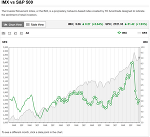 TD Ameritrade investor movement index chart