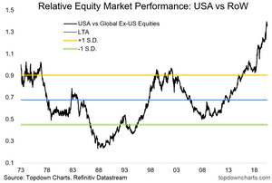 chart of US vs rest of world equities long term performance