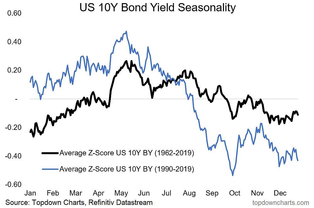 chart of bond yield seasonality