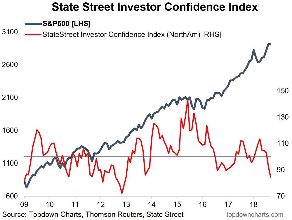 State Street Investor Confidence - North America vs S&P500