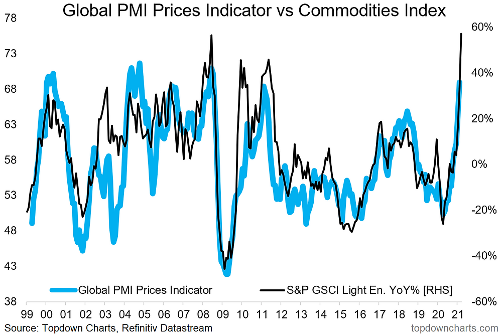 chart of commodities and global price pressures