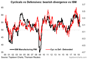 cyclicals defensives ISM PMI chart