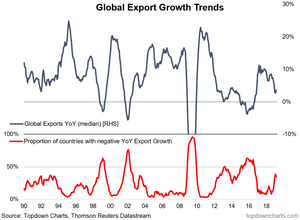 Global trade growth breadth monitor chart