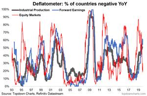 deflatometer - tracking deflation across economies