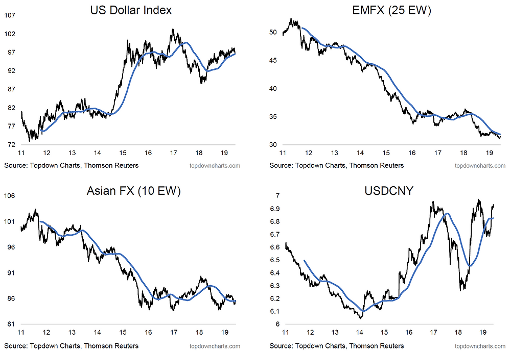 US dollar index, EMFX index, Asian currencies, USDCNY - main charts to watch