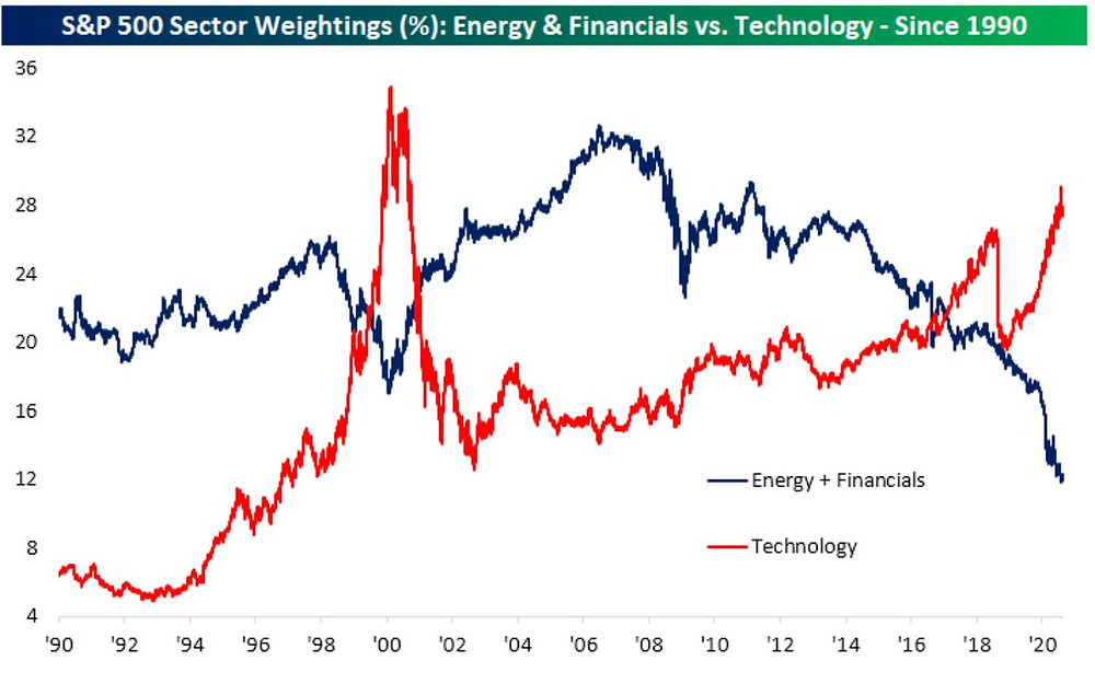 chart of market cap share of energy and financials vs technology