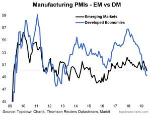 EM vs DM manufacturing PMI