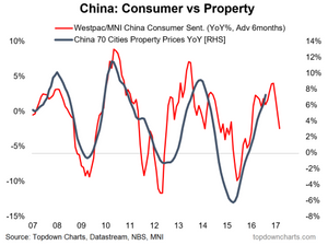 China property slowdown is coming