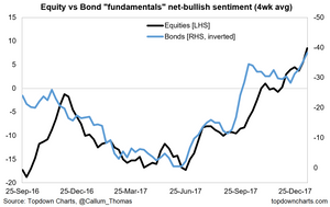 bond and equity fundamental sentiment