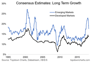 long term growth estimates emerging and developed markets