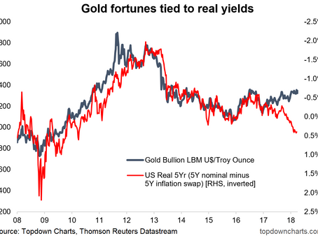 Chart Of The Week: Gold and Real Yields