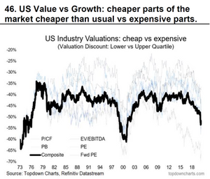 value vs growth valuations chart