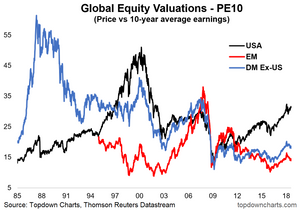 PE10 or CAPE valuation ratio for US emerging markets and developed markets