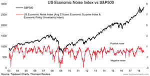 economic noise index market timing signal