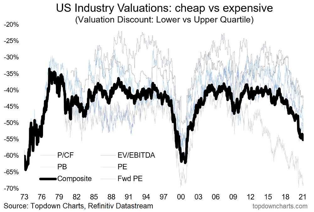 chart of US value vs growth valuations