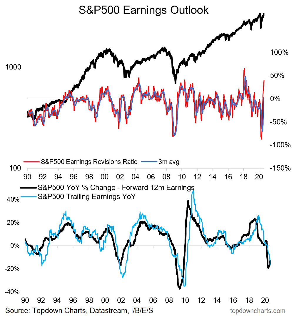 chart of S&P500 earnings growth and earnings revisions ratio