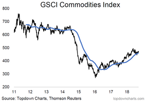 GSCI Commodities Index chart - price vs 200 day moving average
