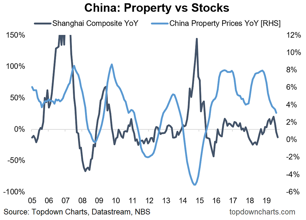 graph of China property price growth and China A-shares (asset allocation)