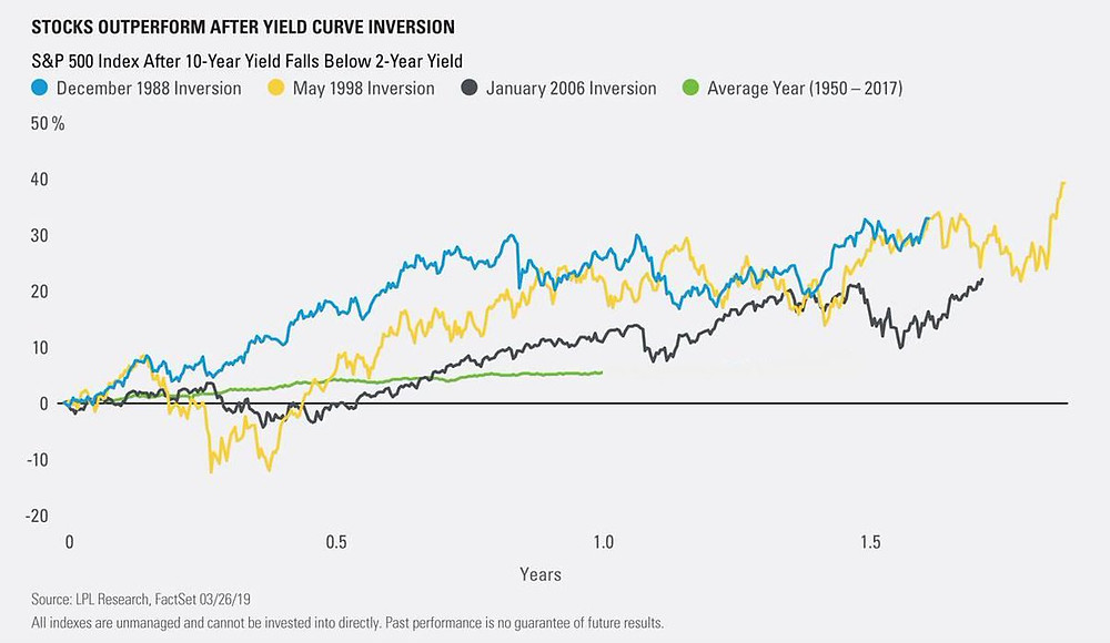 yield curve implication on stockmarket charts