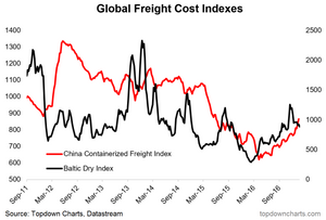 baltic dry index and china containerized fright index graph