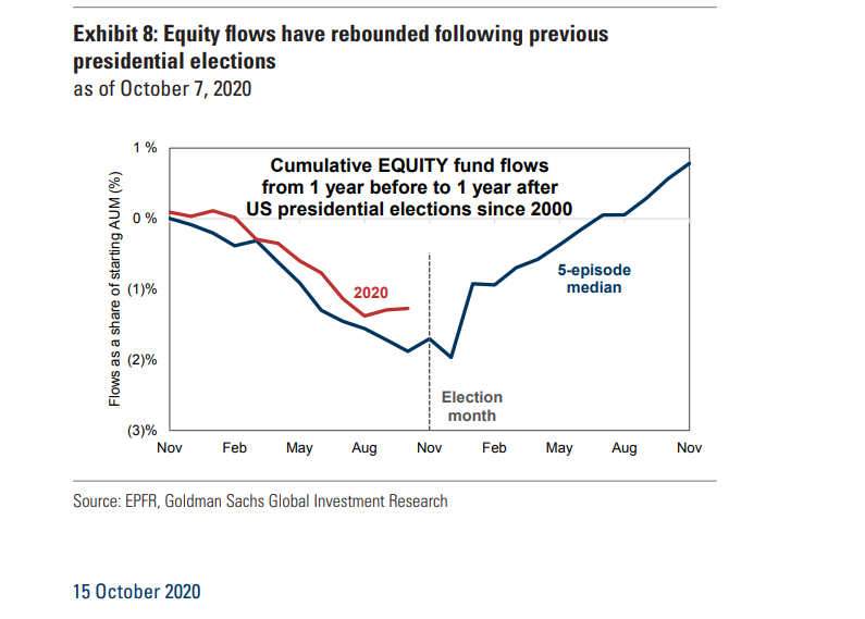 chart of election and fund flows