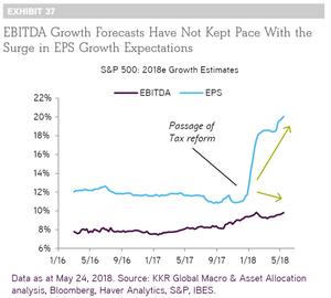 S&P500 EPS vs EBITDA estimates - tax cut impacts