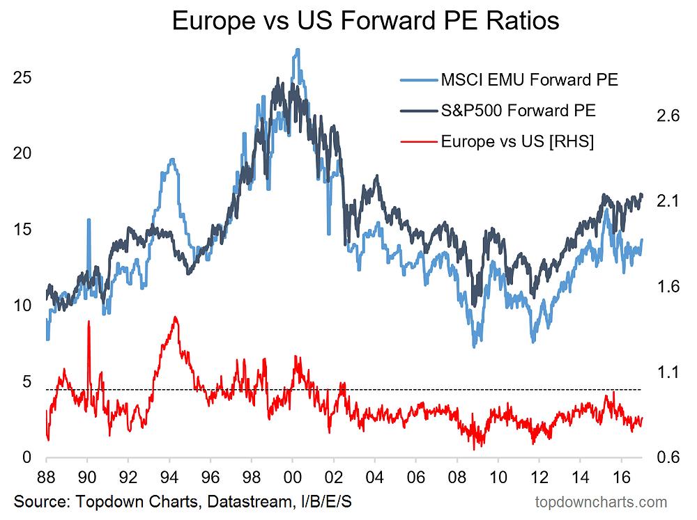 Europe vs US forward pe ratio valuations