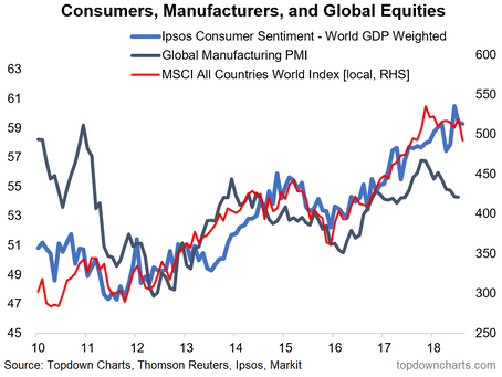 Chart: Global Consumer Confidence and Global Equities