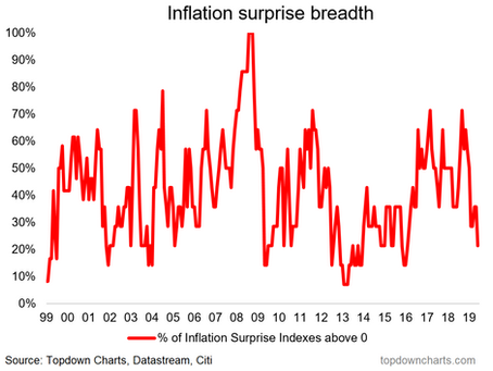 Inflation Surprise! (...or lack thereof)