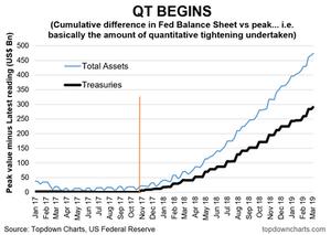 quantitative tightening progress tracker