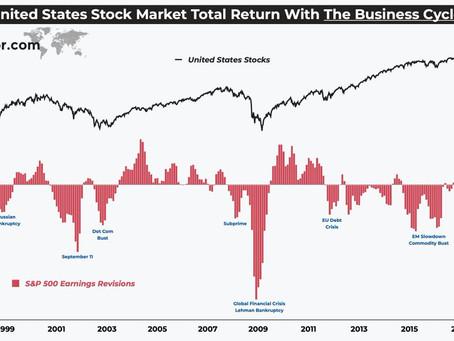 Weekly S&P 500 #ChartStorm - 25 May 2020