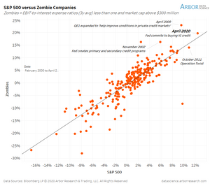 chart of zombie companies vs S&P500 returns