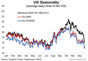 VIX seasonality without the financial crisis impact