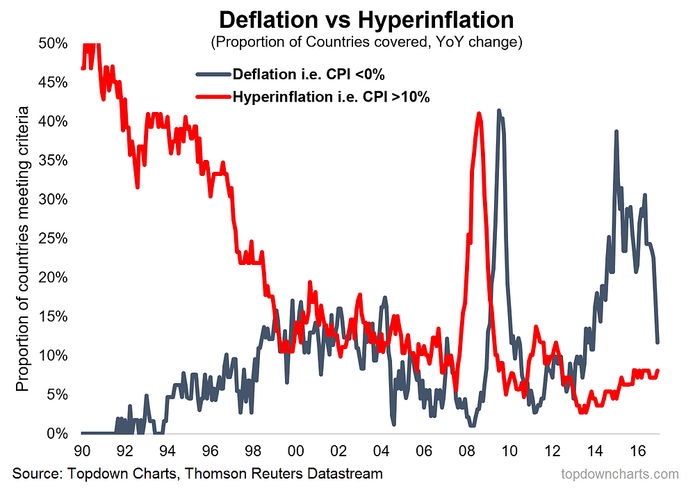 countries with deflation or hyperinflation